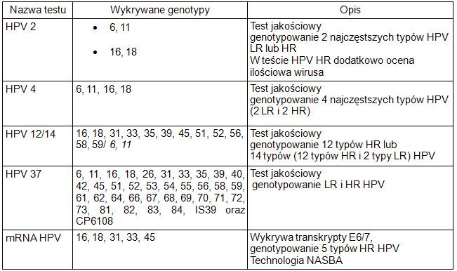 Wirus HPV - oferta badań