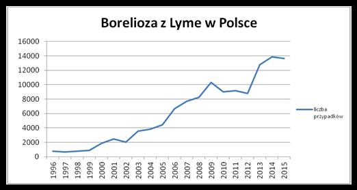 Borelioza z Lyme w Polsce