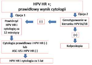 hpv cytologia