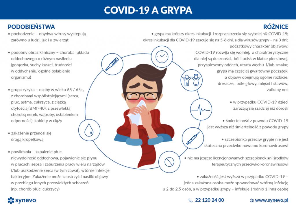 objawy koronawirusa a grypa 1